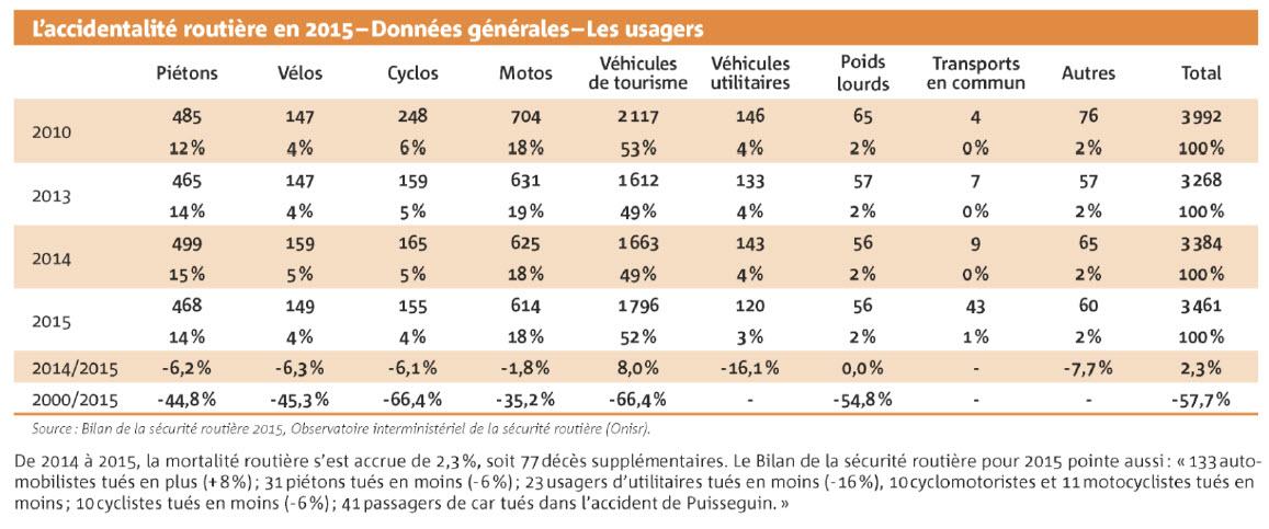 Bilan sécurité routière 2015 - Données générales - usagers
