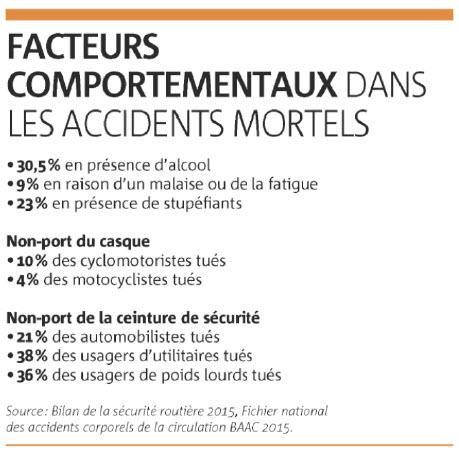 Bilan sécurité routière 2015 facteurs comportementaux