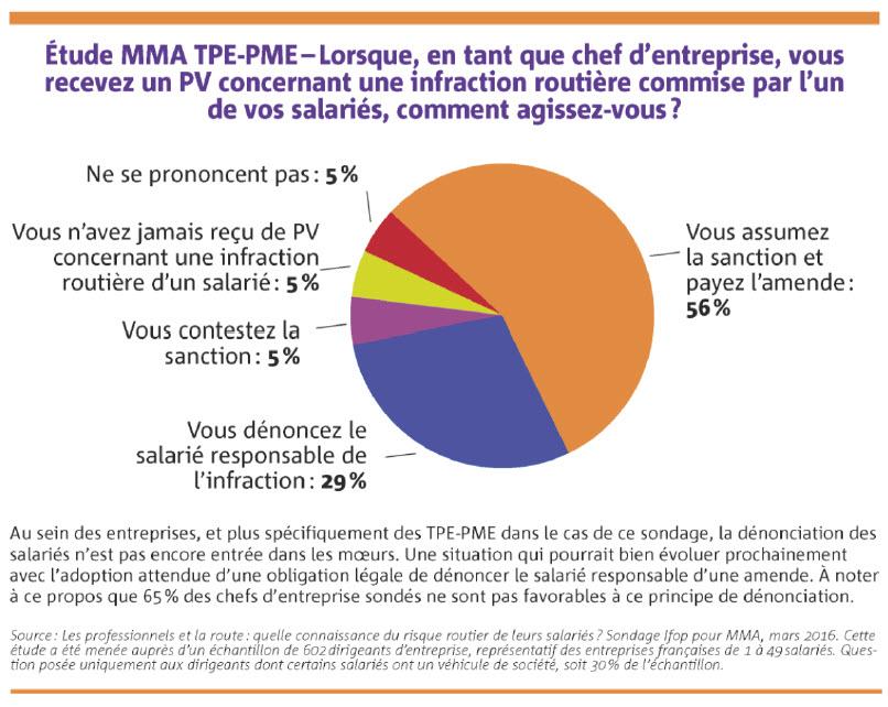 Etude MMA TPE-PME infractions routières
