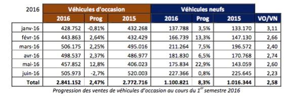 Progression des ventes de véhicules d'occasion au cours du 1er semetre 2016