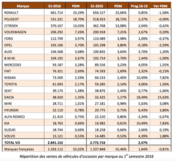 Répartition des ventes de véhicules d'occasion par marque au 1er semestre 2016