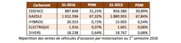 Répartition des ventes de véhicules d'occasion par motorisation au 1er semestre 2016