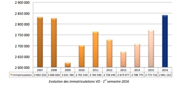 Evolution des immatriculations VO - 1er semestre 2016
