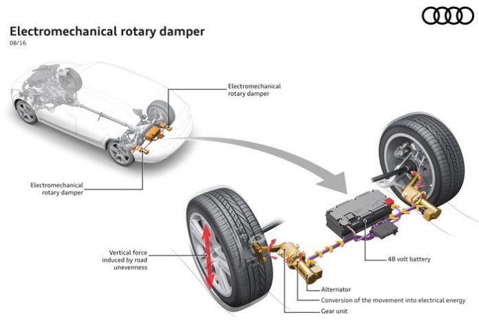 Audi inaugure une nouvelle technologie d'amortissement