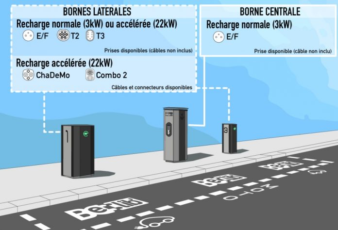 Sodetrel en charge des bornes de recharge BeLib à Paris