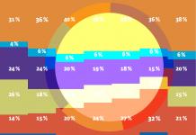 Des TCO équivalents pour la majorité des motorisations en 2030