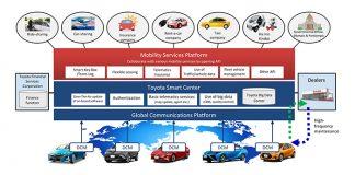 Toyota crée une plate-forme de services de mobilité