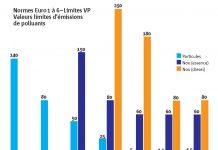 Législation environnementale européenne : les normes se durcissent