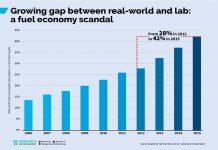 Des écarts croissants entre la consommation réelle et affichée des voitures