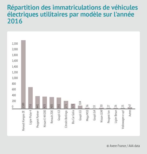 Répartition des immatriculations de véhicules électriques utilitaires par modèle sur l'année 2016