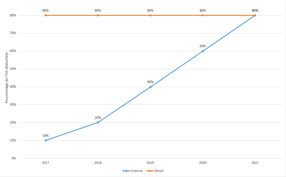 essence diesel un r quilibrage progressif entre 2017 et 2021. Black Bedroom Furniture Sets. Home Design Ideas