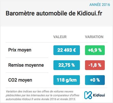 Un coût d'achat moyen des VN estimé à 22 493 euros TTC