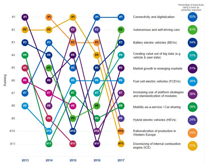 Etude KPMG : Les 11 tendances clés du secteur automobile à l'horizon 2025 selon les dirigeants français
