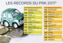 PRK 2017 : 1 500 véhicules classés par l'Argus