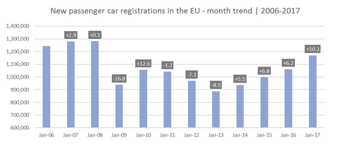 ACEA - Evolution des immatriculations de VP sur le marché européen au mois de janvier de 2006 à 2017