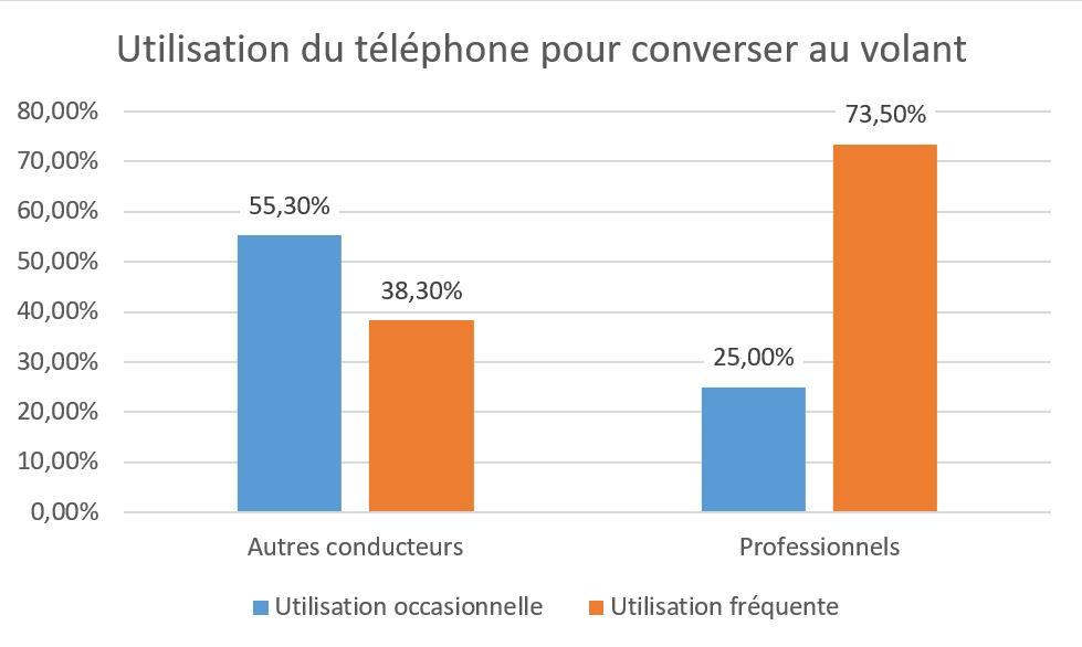 Utilisation du téléphone au volantpour les conversations téléphoniques : professionnels versus autres conducteurs