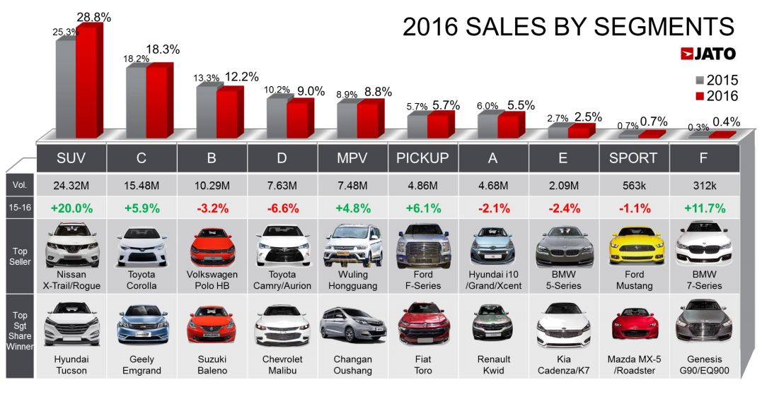 Jato - ventes mondiales 2016 par segment