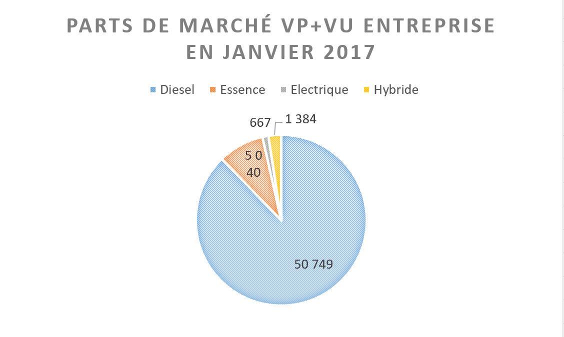 OVE - Janvier 2017 -Parts de marché par motorisation VP et VU confondus