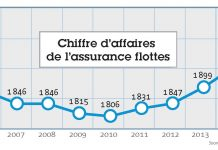 Assurance des flottes en 2017 : de la hausse et du mouvement