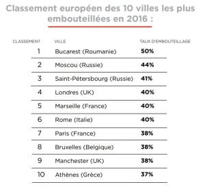 TomTom Traffic Index Classement Europe embouteillages