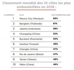 TomTom Traffic Index Classement Mondial embouteillages
