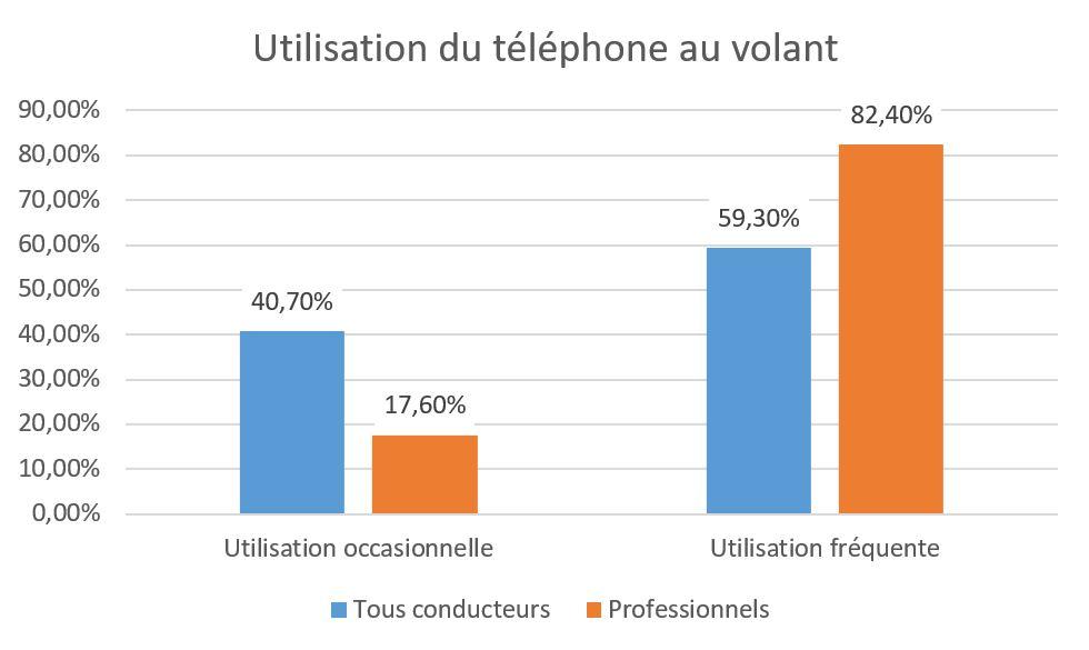 Utilisation du téléphone au volant : professionnels versus autres conducteurs