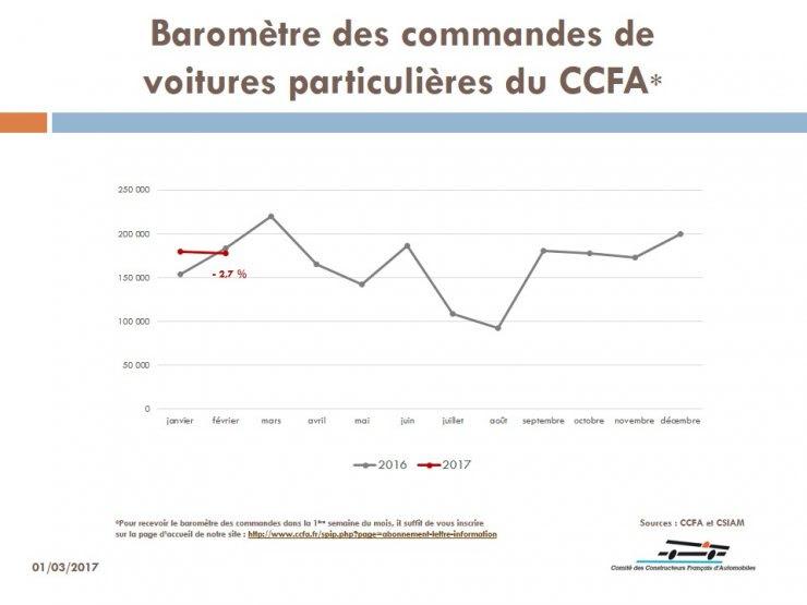 CCFA - Commandes VP février 2017
