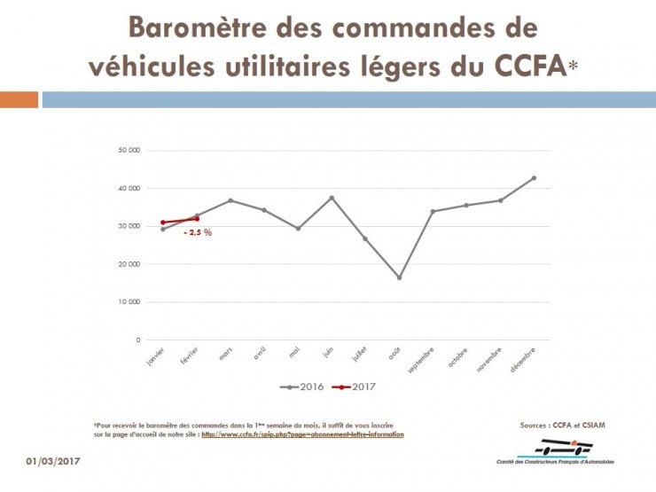CCFA - Commandes VUL février 2017