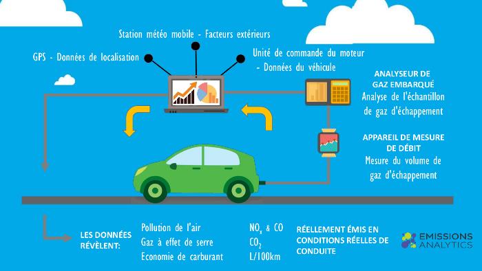 Emissions polluantes EQUA Index