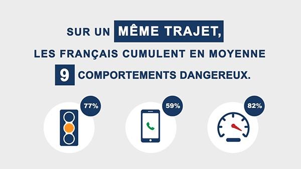 Baromètre Axa Prévention 2017 : sur un même trajet, les français cumulent en moyenne neufs comportements dangereux