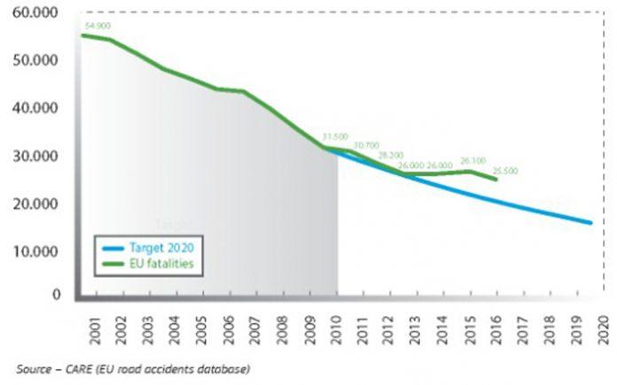 Evolution et objectifs mortalité routière UE 2001-2020