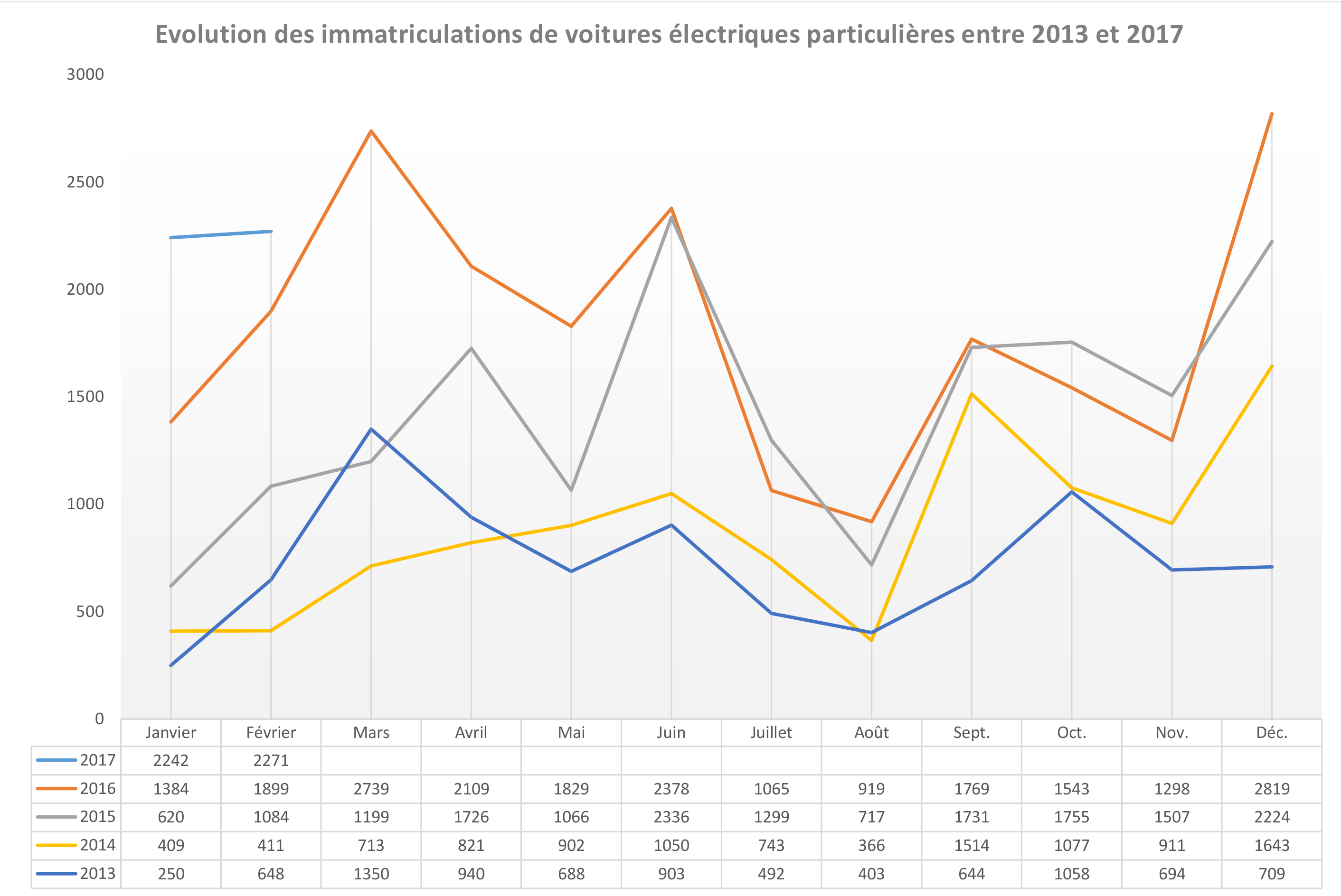 Evolution des immatriculations de VP électriques entre 2013 et février 2017