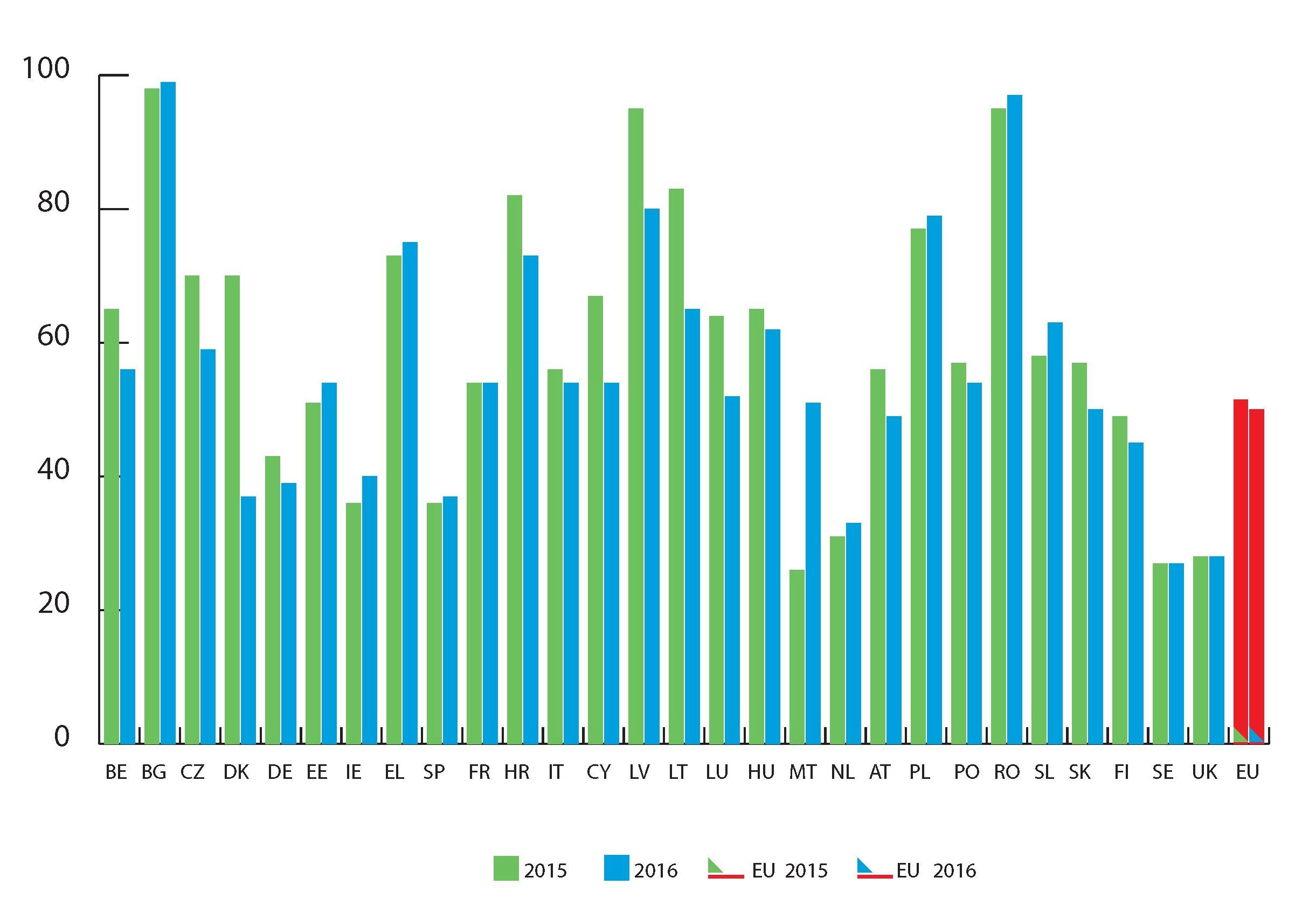 Evolution mortalité routière pays européens 2015-2016