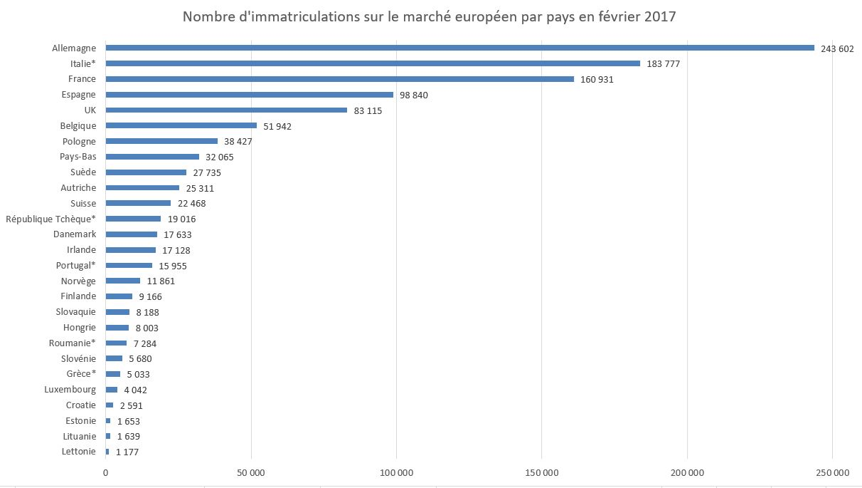 Immatriculations de VP sur le marché européen en février 2017 par pays