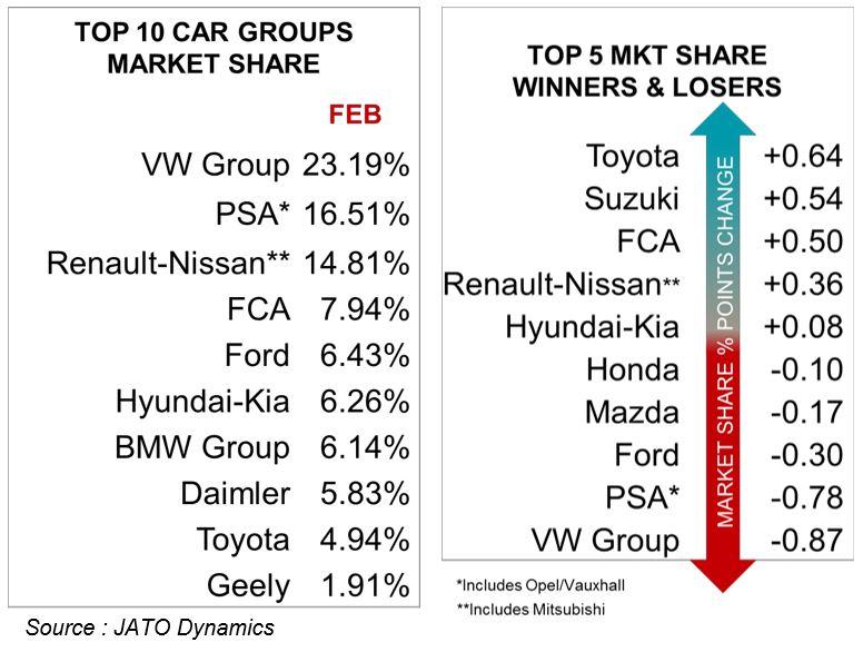 Part de marché des constructeurs en février 2017 sur le marché européen
