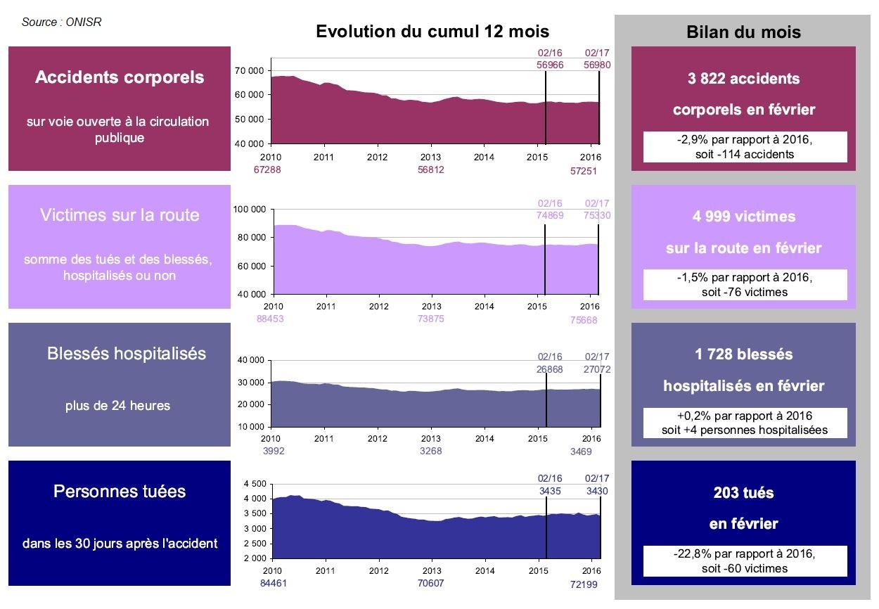 Baromètre ONISR - Accidentologie et mortalité routière - Février 2017