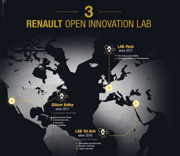 Renault Innovation Lab