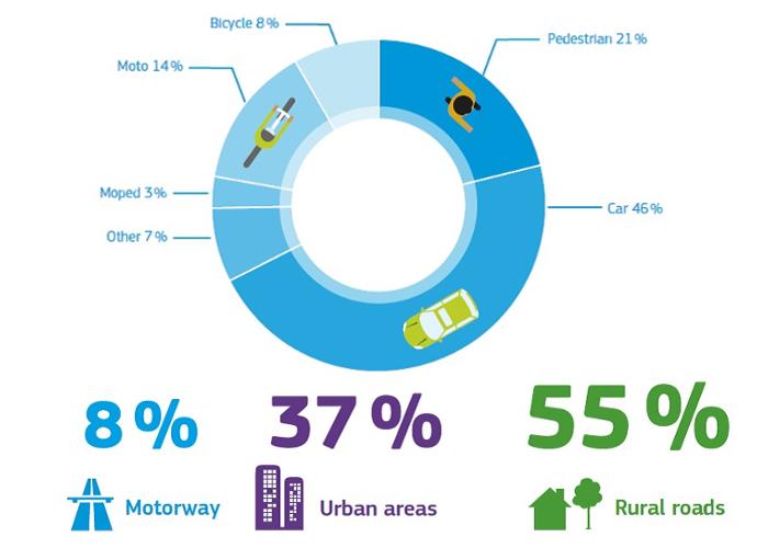 Accidents mortels dans l'UE par type de transport et par lieu - Source : Commission européenne