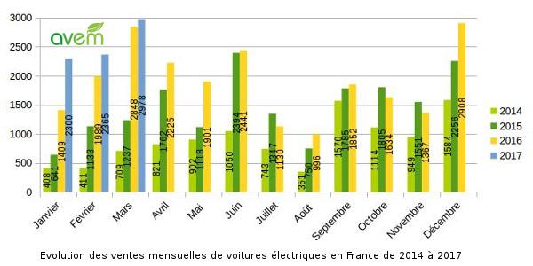 Avem - Evolution des ventes mensuelles de voitures électriques en France de 2014 à 2017