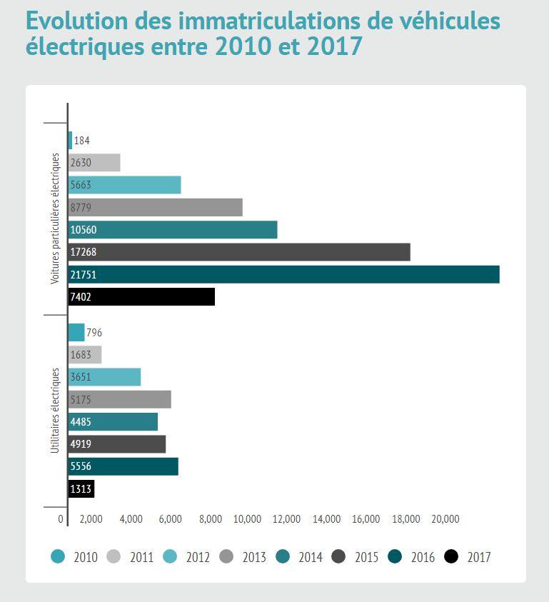 Evolution des immatriculations de véhicules électriques entre 2010 et 2017