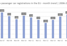 Evolution immatriculations européennes VP 2006-2017