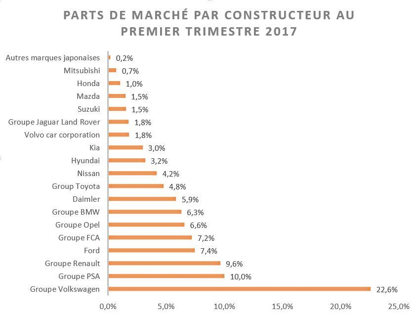 PDM par constructeur premier trimestre 2017