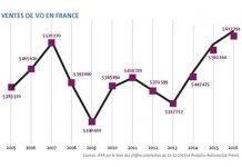 Ventes de VO en France entre 2005 et 2016