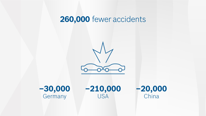 connected cars effect 2025 accidents