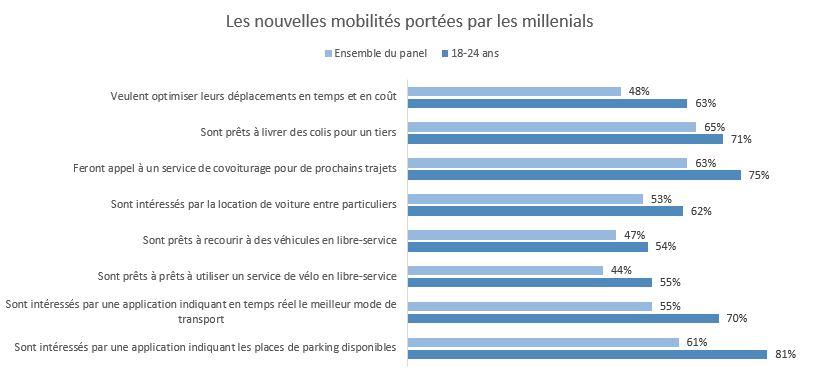 Les nouvelles mobilités portés par les millenials