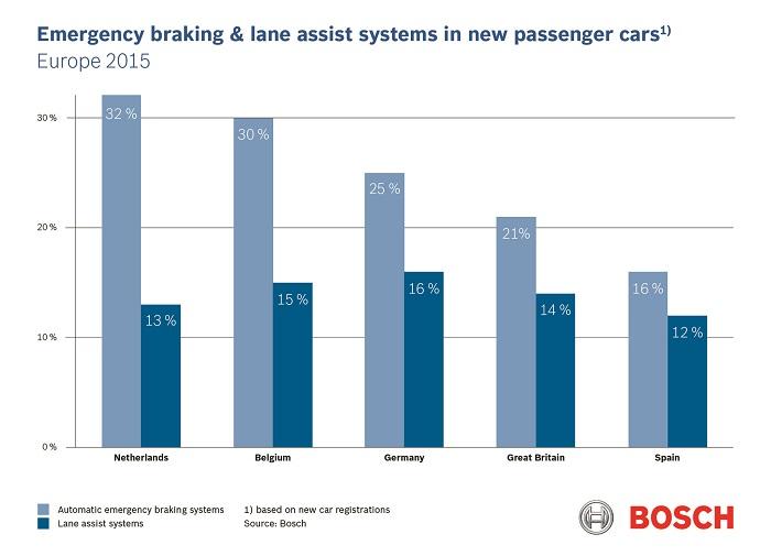 Bosch freinage d'urgence