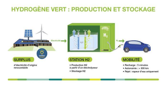 Stations de recharge hydrrogène :Atawey et Engie Cofely s'associent