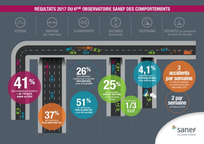Observatoire Sanef 2017 - Résultats globaux