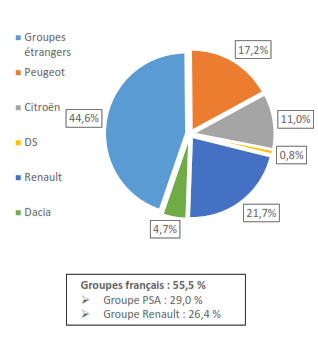 CCFA - Baromètre mai 2017 - Part de marché des constructeurs sur les ventes de véhicules légers