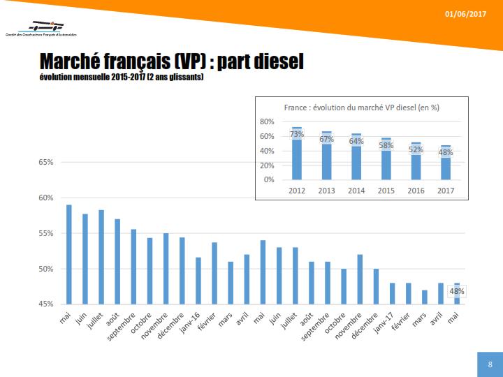 CCFA - Baromètre mai 2017 - Evolution de la part du diesel